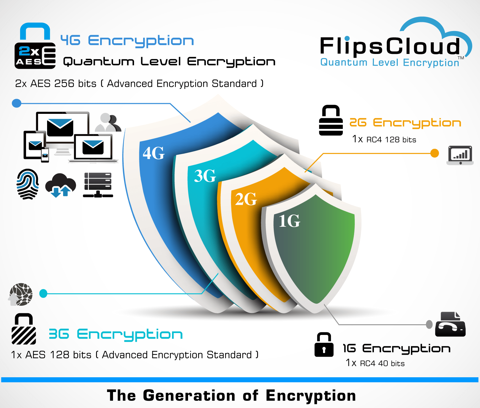 encryption technologies