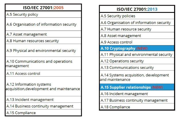 iso 27001 2005 vs 2013