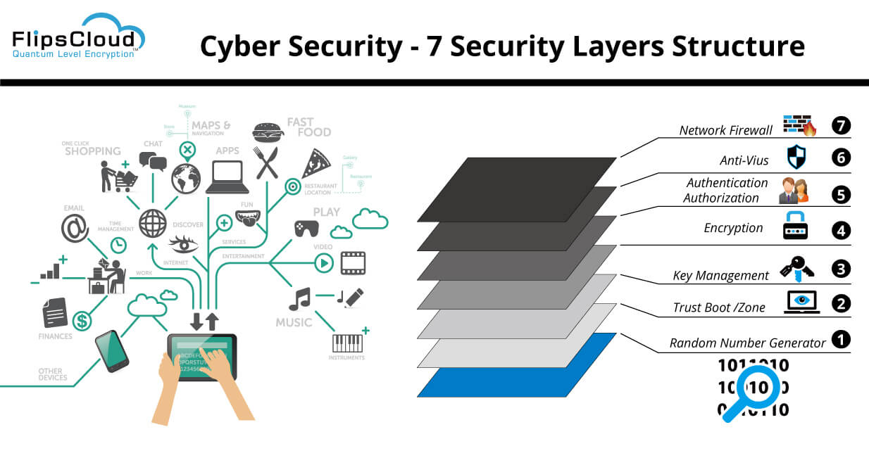 cyber security 7 layers