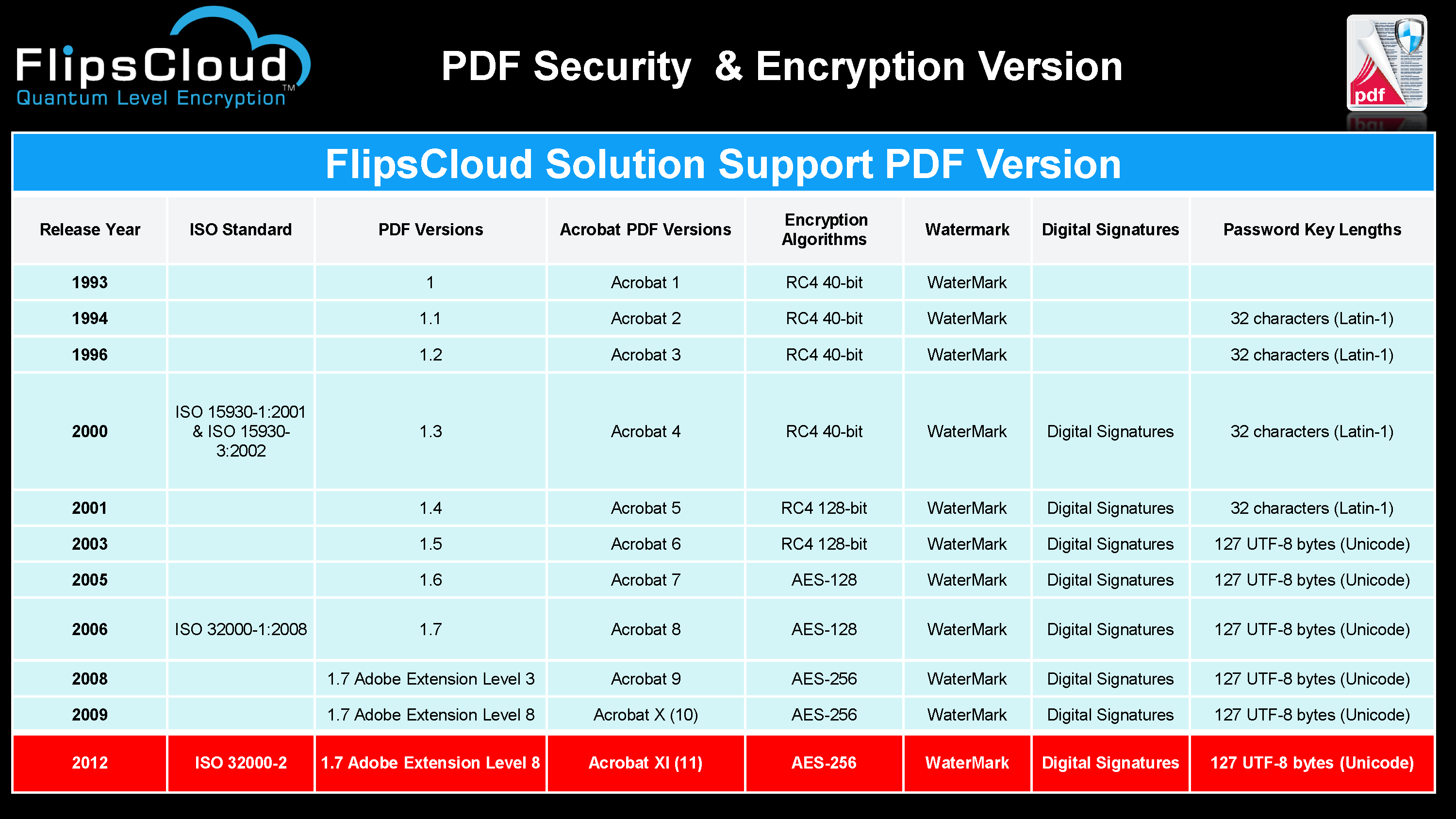 PDF Encryption version