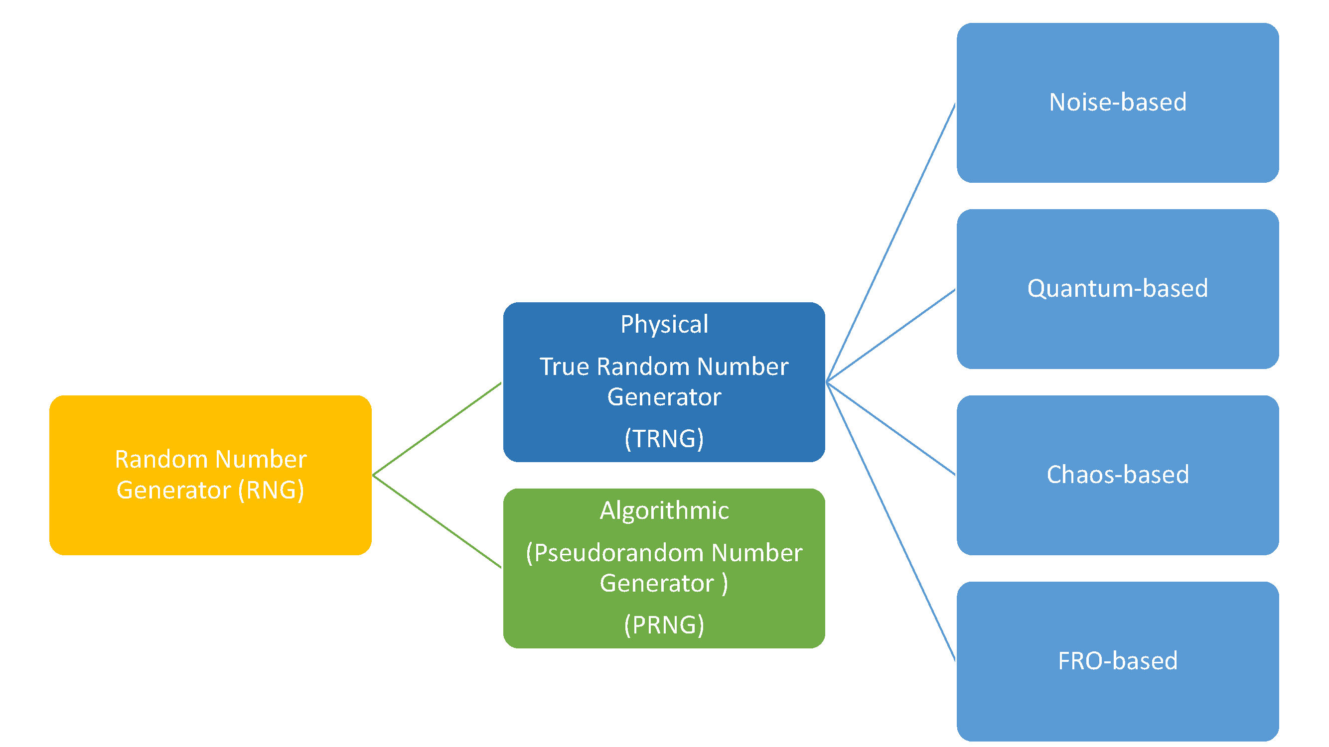 classification of Random Number Generator