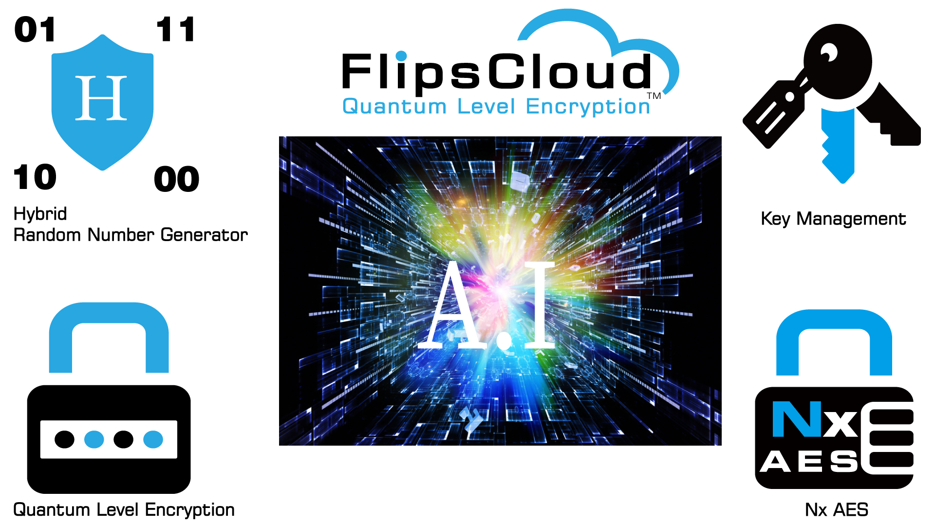 A.I encryption technologies